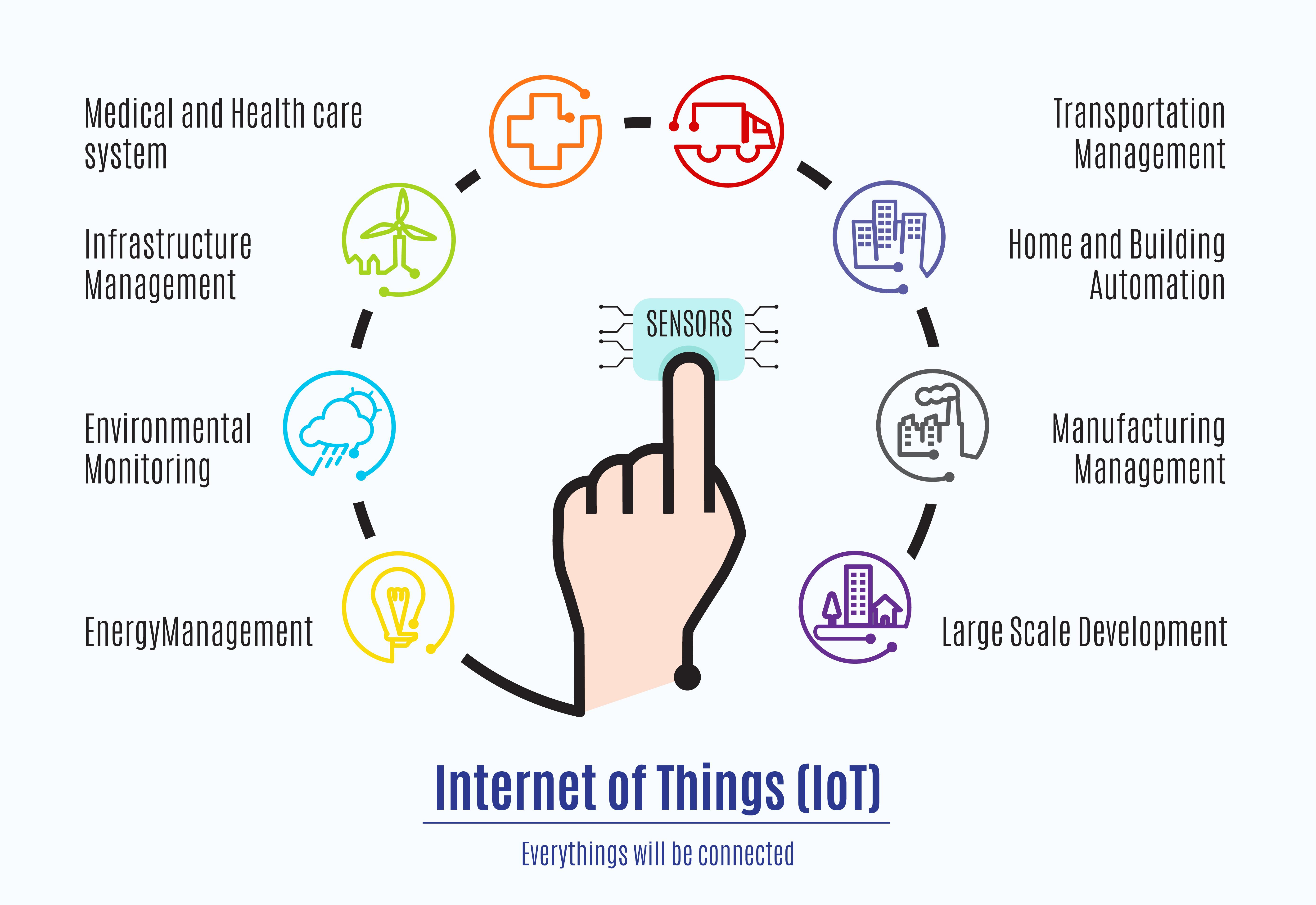 Get-the-Lowdown-on-Amazon-Web-Services-Internet-of-Things